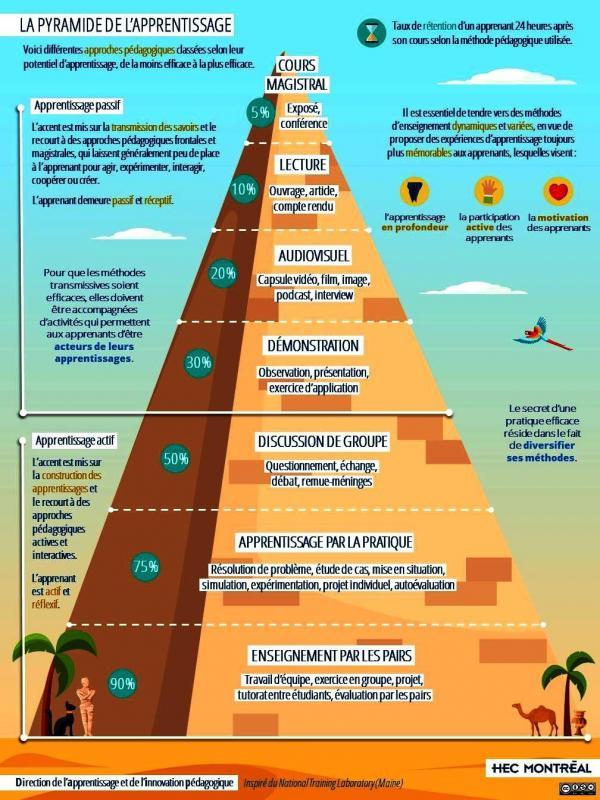 Pyramide d apprentissage